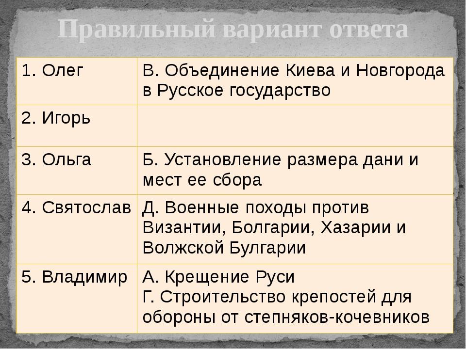 Правильный вариант ответа 1. Олег В. Объединение Киева и Новгорода в Русское...