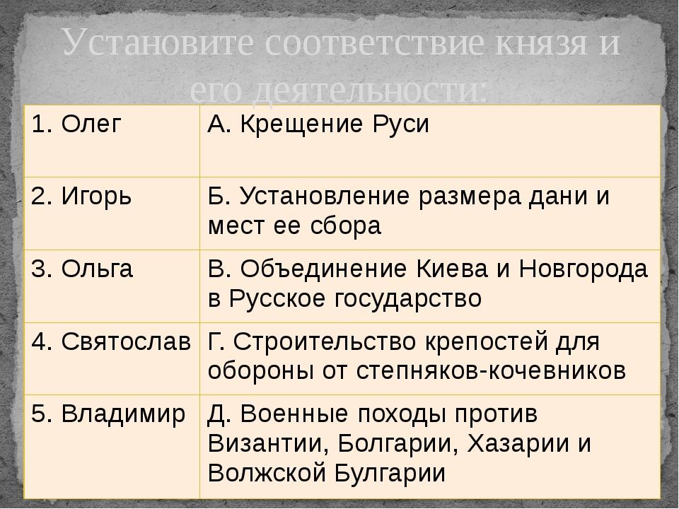 Установите соответствие князя и его деятельности: 1. Олег А. Крещение Руси 2....