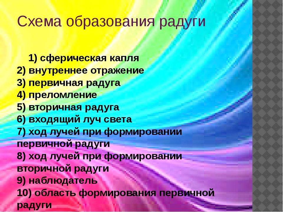 Схема образования радуги 1) сферическая капля 2) внутреннее отражение 3) перв...