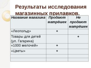 Результаты исследования магазинных прилавков. Название магазина Продают матрё