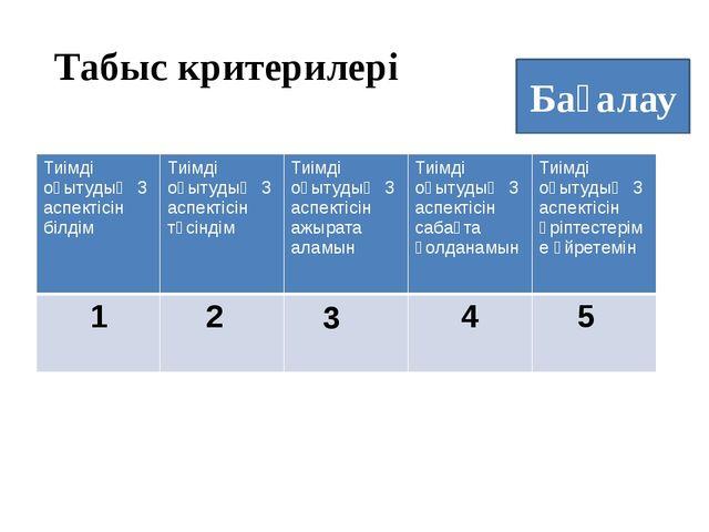 Бағалау Табыс критерилері 1 2 3 4 5 Тиімдіоқытудың 3 аспектісін білдім Тиімді...