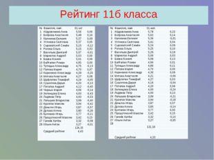 Рейтинг 11б класса №Фамилия, имя01.ноя 1Абдрахимова Анна5,780,22 2Боб