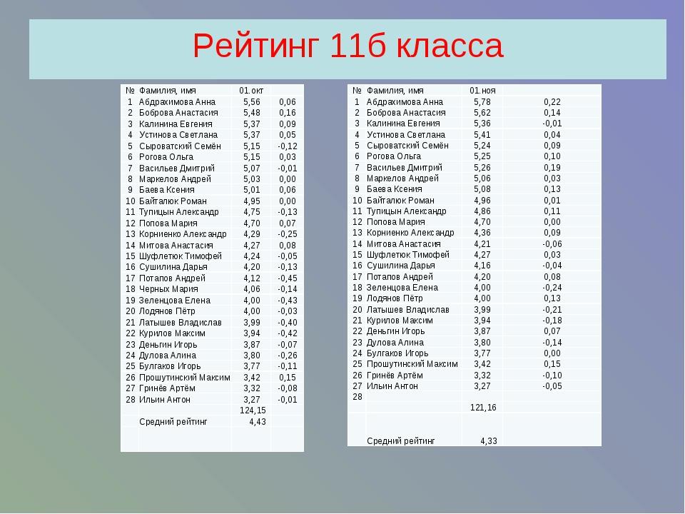 Рейтинг 11б класса №Фамилия, имя01.ноя 1Абдрахимова Анна5,780,22 2Боб...