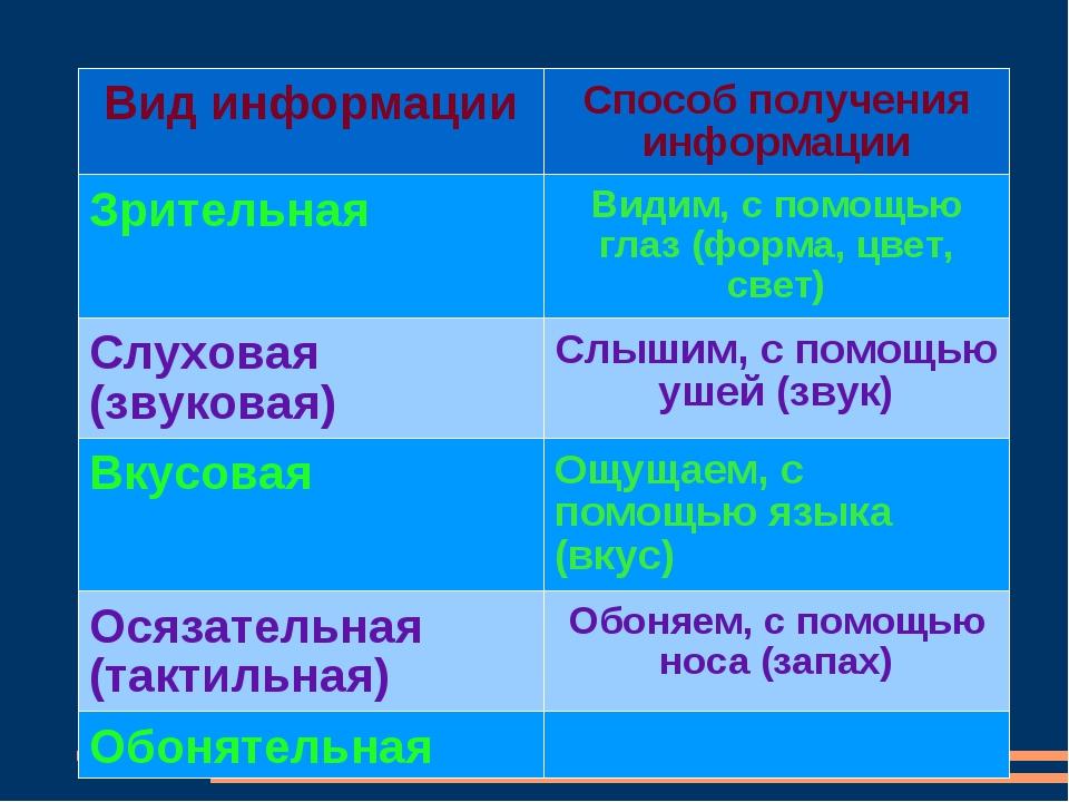 Вид информацииСпособ получения информации ЗрительнаяВидим, с помощью глаз (...