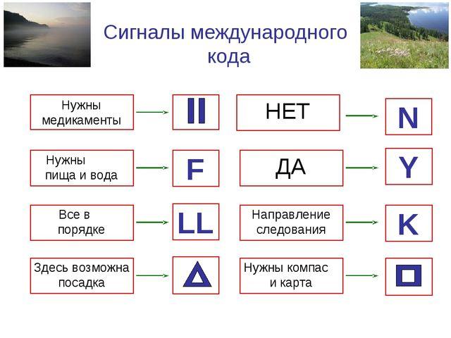 Сигналы международного кода Нужны медикаменты Нужны пища и вода F Все в поряд...