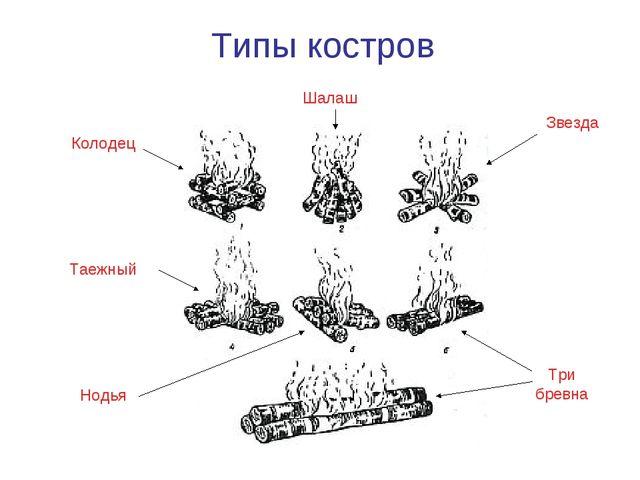 Типы костров Колодец Таежный Шалаш Звезда Нодья Три бревна