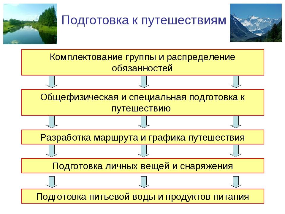 Подготовка к путешествиям Комплектование группы и распределение обязанностей...