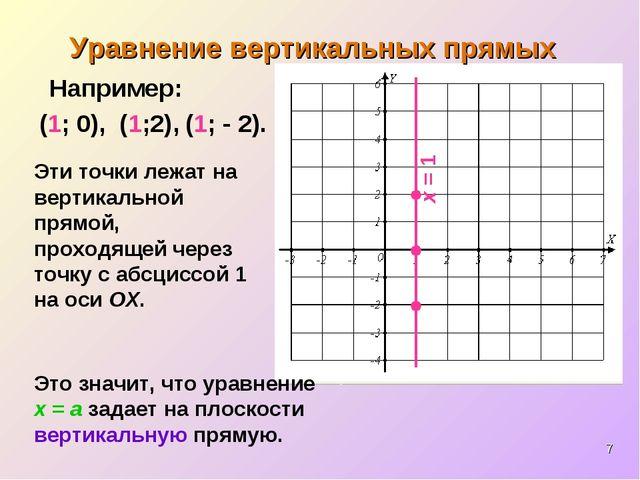 * (1; - 2). Например: (1; 0), Эти точки лежат на вертикальной прямой, проходя...
