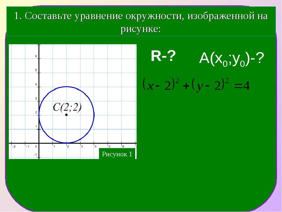1. Составьте уравнение окружности, изображенной на рисунке: R-? А(х0;у0)-?
