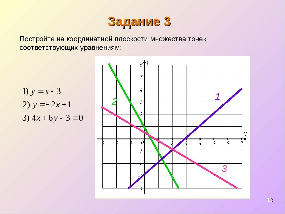 * Задание 3 Постройте на координатной плоскости множества точек, соответствую...