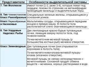 ПредставителиОсобенности выделительной системы 7. Тип МоллюскиИмеют почки (