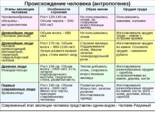 Происхождение человека (антропогенез) Этапы эволюции человекаОсобенности стр