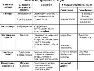 Железы внутренней секреции 1.Название железы2. Выраба тываемые гормоны3 Вли