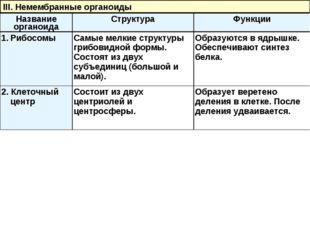 III. Немембранные органоиды Название органоидаСтруктураФункции РибосомыСам