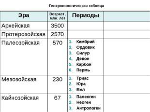 Геохронологическая таблица ЭраВозраст, млн. летПериоды Архейская3500 Пр