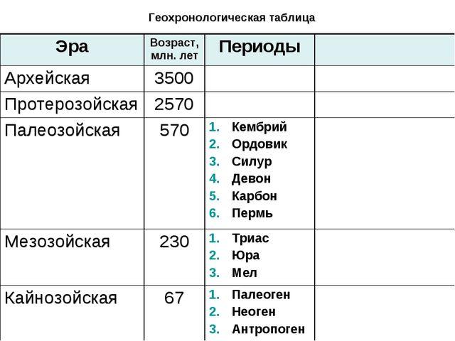 Геохронологическая таблица ЭраВозраст, млн. летПериоды Архейская3500 Пр...