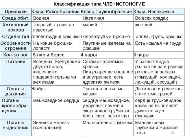 * Классификация типа ЧЛЕНИСТОНОГИЕ ПризнакиКласс РакообразныеКласс Паукообр...