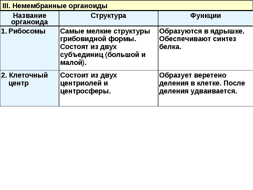 III. Немембранные органоиды Название органоидаСтруктураФункции РибосомыСам...