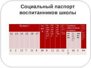 Социальный паспорт воспитанников школы Возраст город Сельская местность Полна
