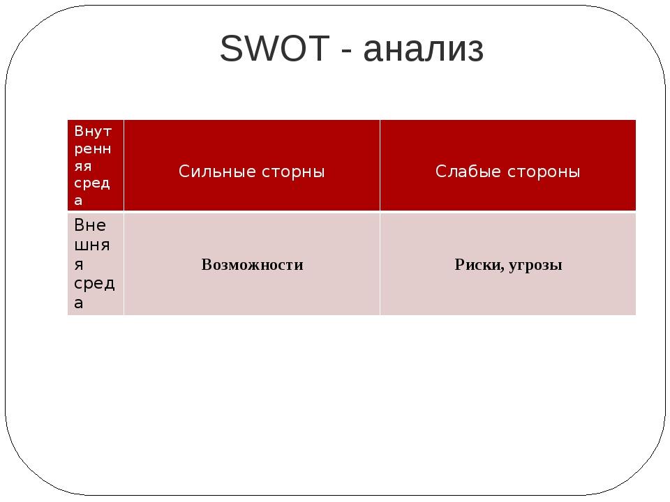 SWOT - анализ Внутренняя среда Сильныесторны Слабые стороны Внешняя среда Воз...