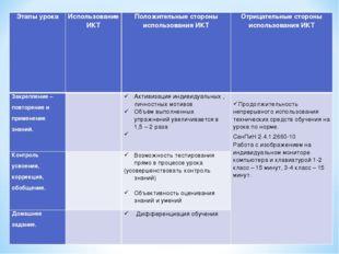 Этапы урокаИспользование ИКТПоложительные стороны использования ИКТОтрицат
