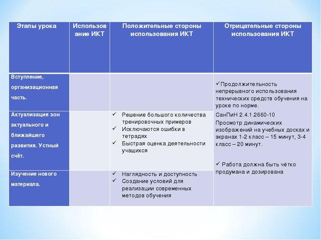 Этапы урока Использование ИКТПоложительные стороны использования ИКТОтрица...