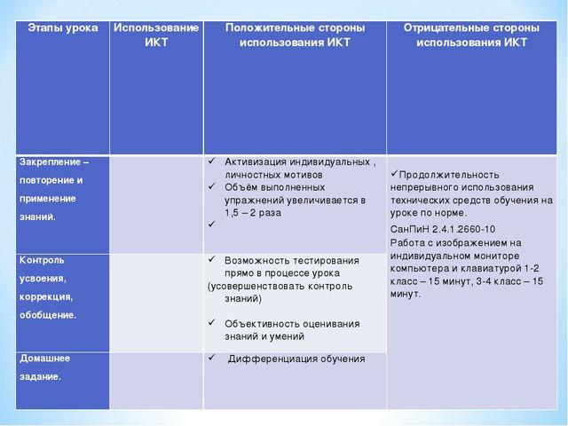 Этапы урокаИспользование ИКТПоложительные стороны использования ИКТОтрицат...