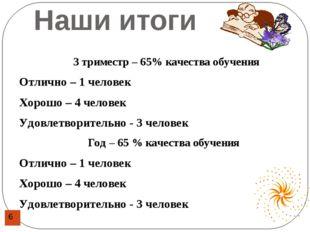 Наши итоги 3 триместр – 65% качества обучения Отлично – 1 человек Хорошо – 4