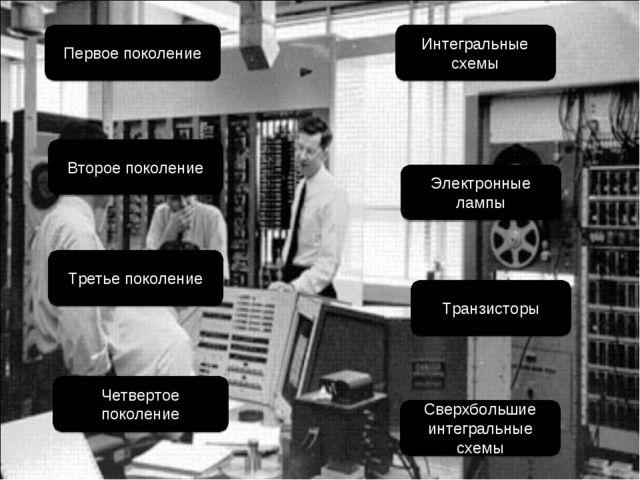 Первое поколение Второе поколение Сверхбольшие интегральные схемы Интегральны...
