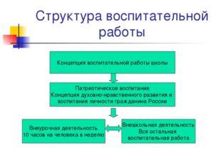 Структура воспитательной работы Концепция воспитательной работы школы Патриот