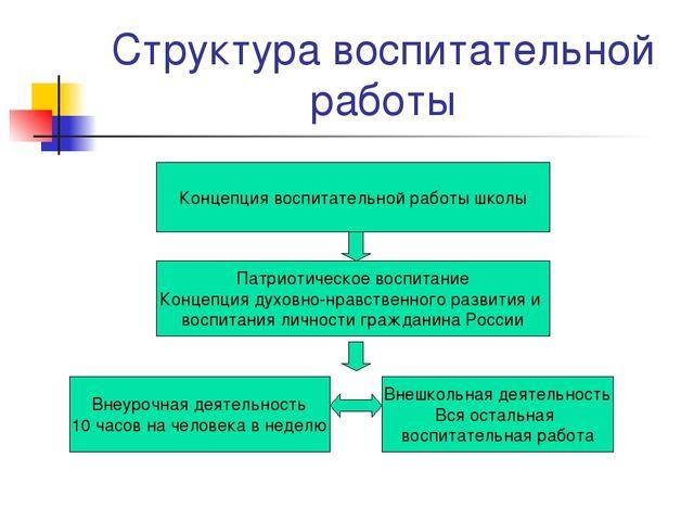 Структура воспитательной работы Концепция воспитательной работы школы Патриот...