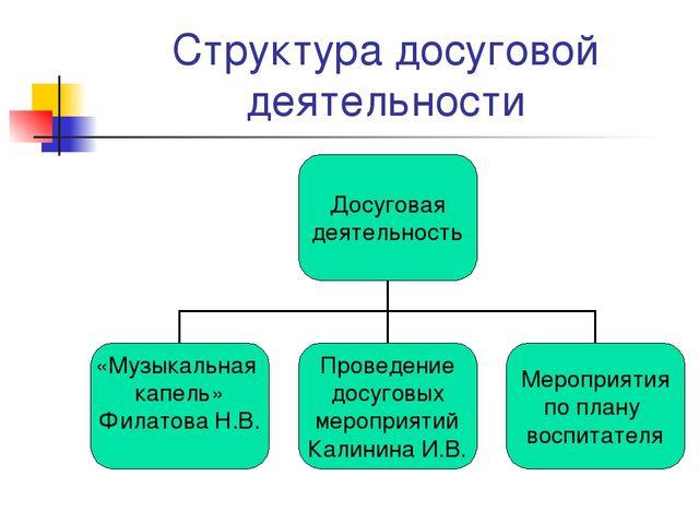Структура досуговой деятельности