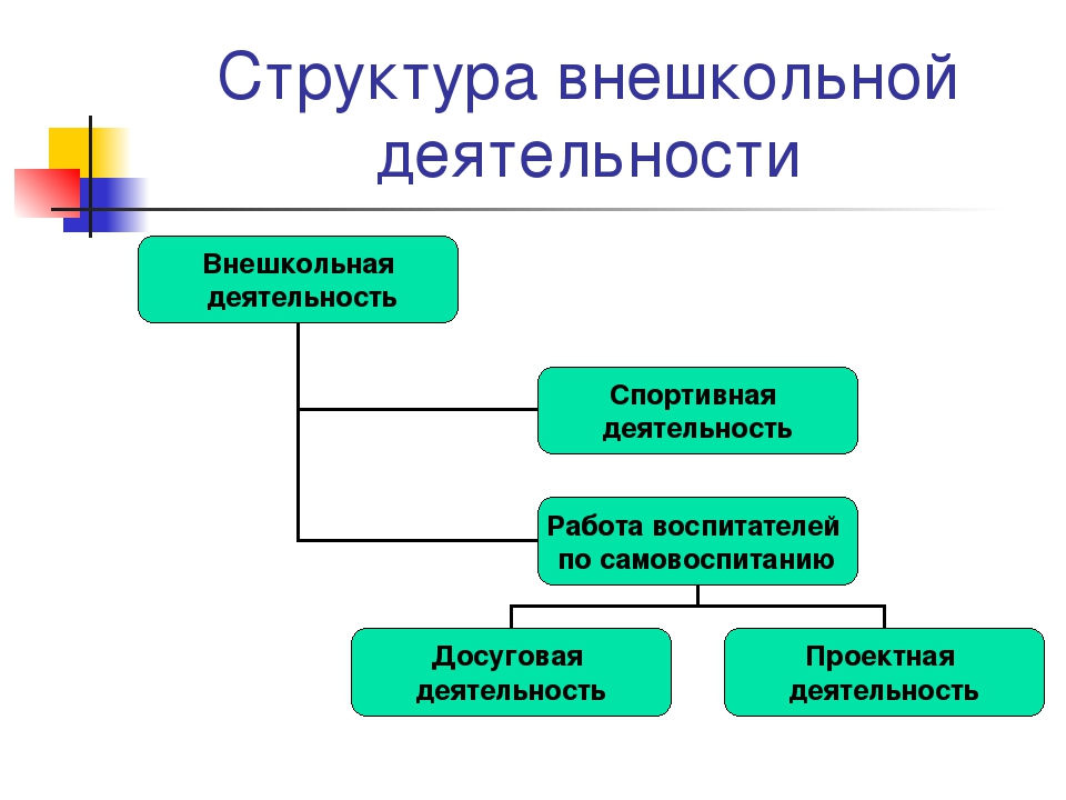 Структура внешкольной деятельности