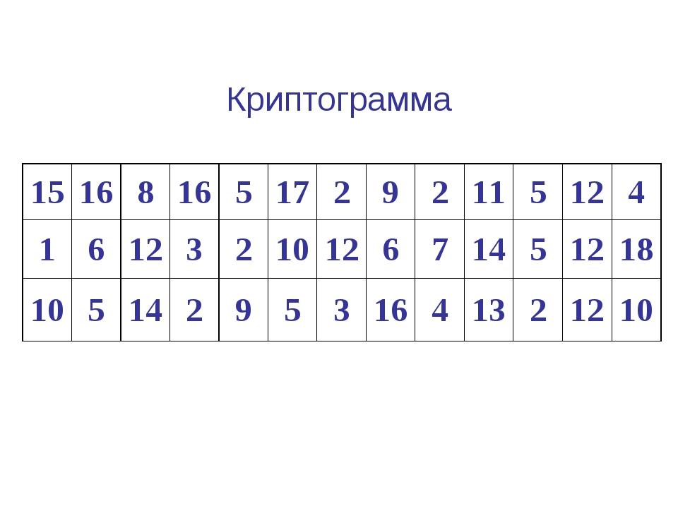 Криптограмма 1516816517292115124 1612321012671451218...
