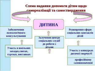 Схема надання допомоги дітям щодо самореалізації та самоствердження Допомога