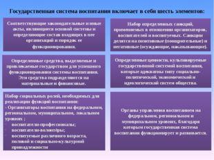 Государственная система воспитания включает в себя шесть элементов: Соответст