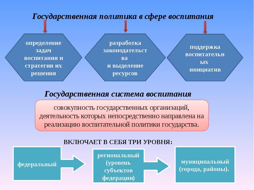 Государственная политика в сфере воспитания определение задач воспитания и ст...