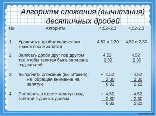 Алгоритм сложения (вычитания) десятичных дробей № Алгоритм 4,52+2,3 4,52-2,3