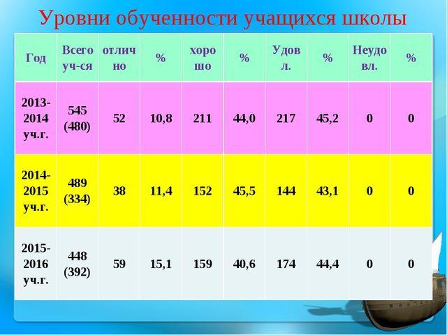 Уровни обученности учащихся школы ГодВсего уч-сяотлично%хорошо%Удовл.%...