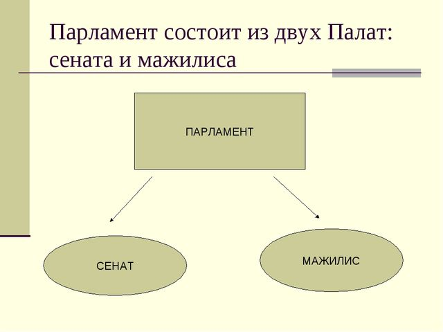 Парламент состоит из двух Палат: сената и мажилиса ПАРЛАМЕНТ СЕНАТ МАЖИЛИС