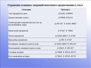 Отражение основных операций ипотечного кредитования в учете Операция Проводка