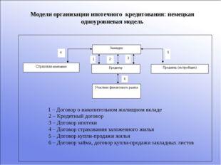 Модели организации ипотечного кредитования: немецкая одноуровневая модель 1 –
