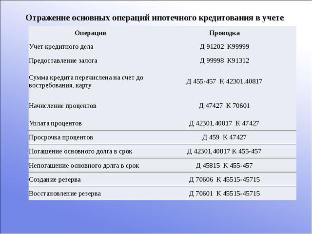 Отражение основных операций ипотечного кредитования в учете Операция Проводка...
