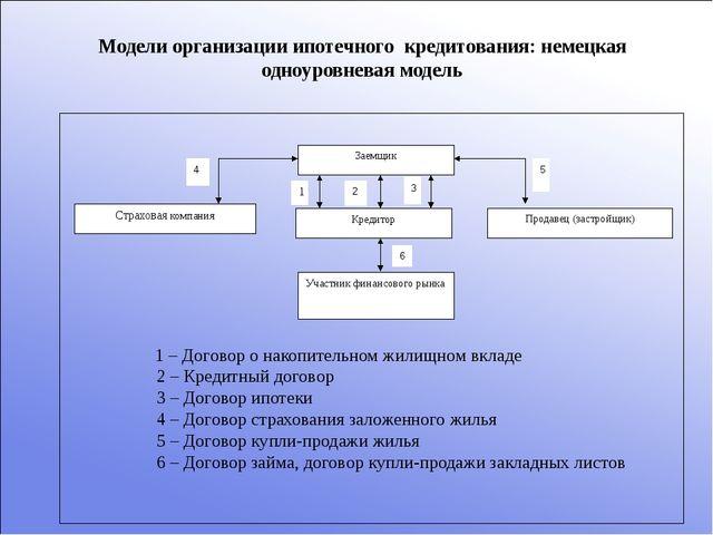 Модели организации ипотечного кредитования: немецкая одноуровневая модель 1 –...