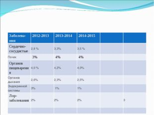 Заболева- ния2012-20132013-20142014-2015 Сердечно-сосудистые2,8 %3,3%