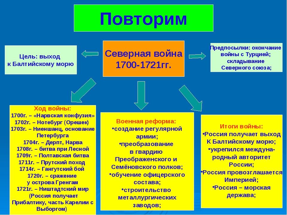 Повторим Северная война 1700-1721гг. Цель: выход к Балтийскому морю Предпосыл...