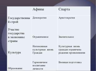 Афины Спарта Государственный строй Участие государства в экономике страны Ку