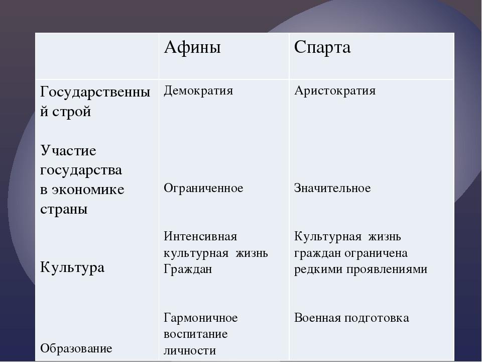 Афины Спарта Государственный строй Участие государства в экономике страны Ку...