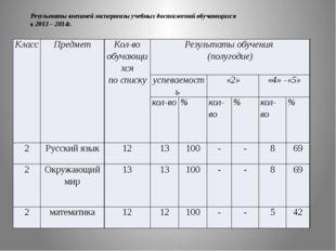 Результаты внешней экспертизы учебных достижений обучающихся в 2013 – 2014г.