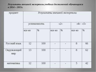 Результаты внешней экспертизы учебных достижений обучающихся в 2014 – 2015г.